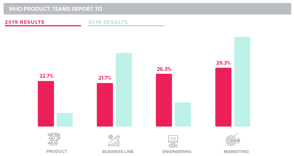 Pendo State of Product Leadership 2019 Product Management Reporting Lines