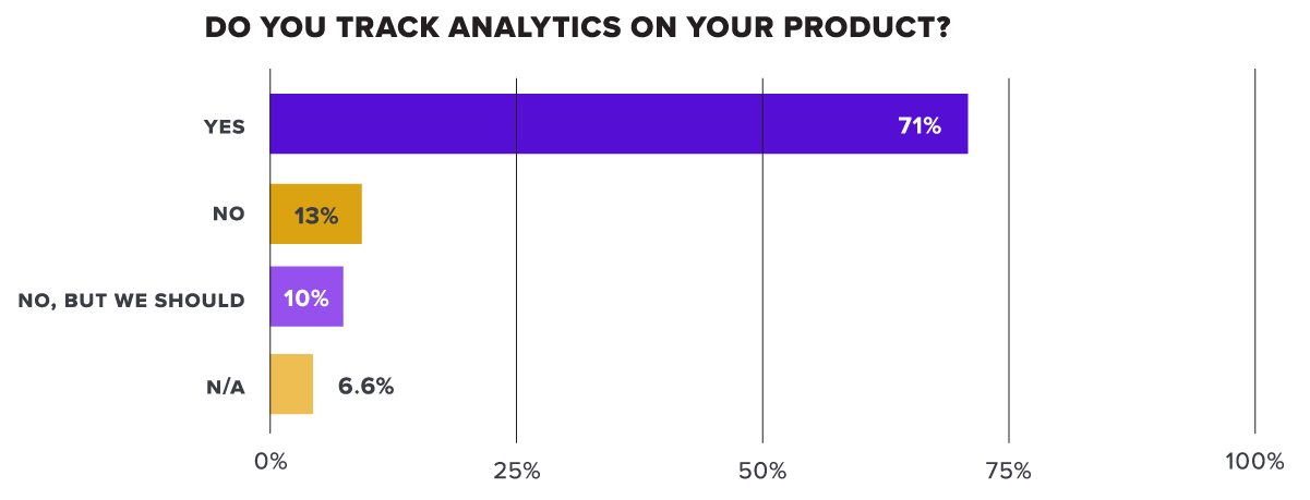 Do you track analytics in your product