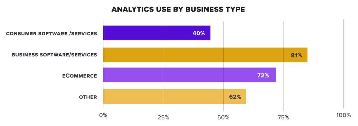 Analytics use by business type