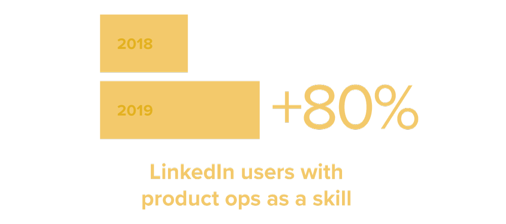 LinkedIn users with product ops as a skill