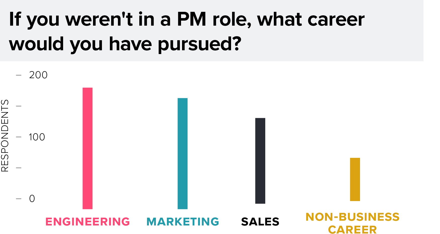 Survey Results Chart: PM Alternate Careers