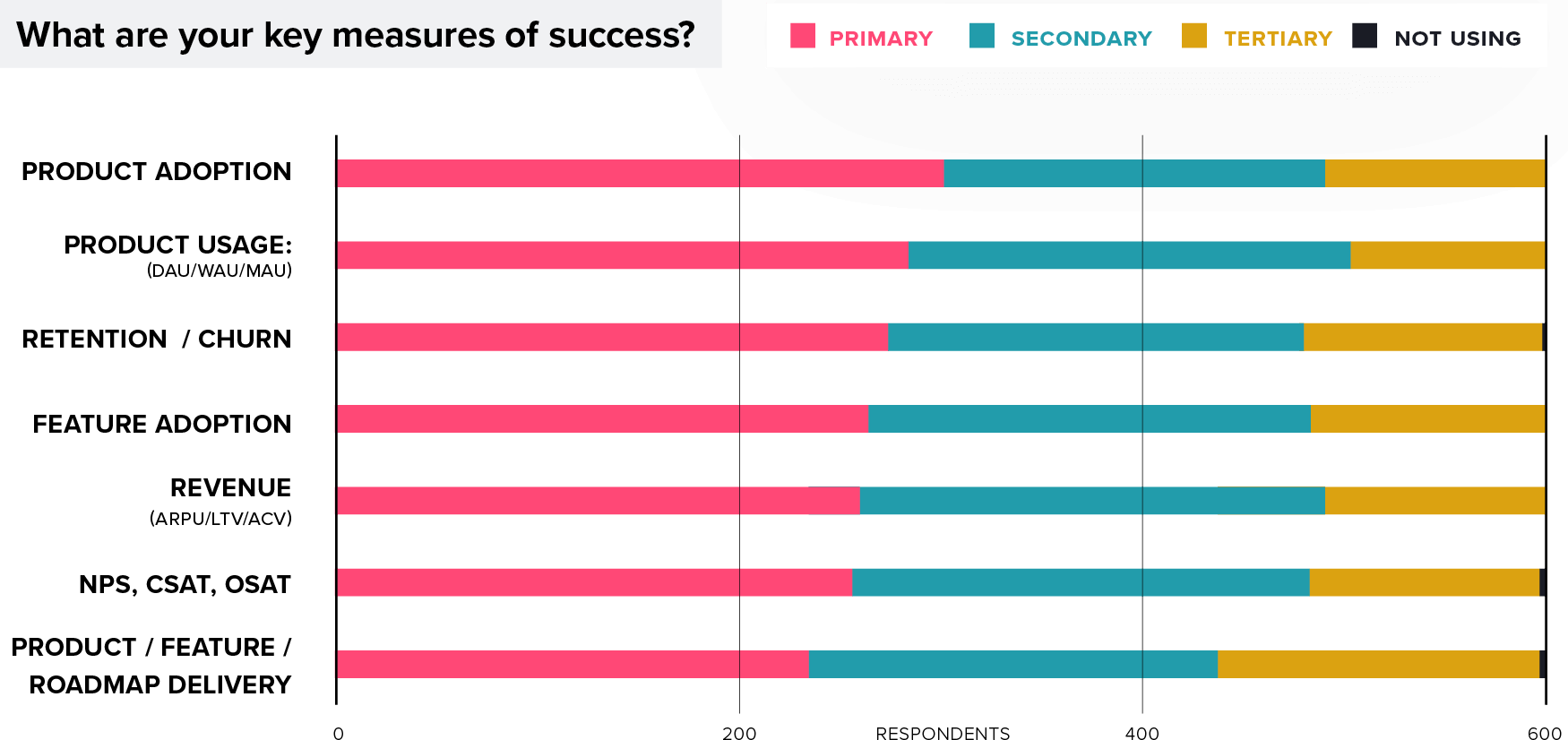 Survey Results Chart: Product Management Key Sucess Measures