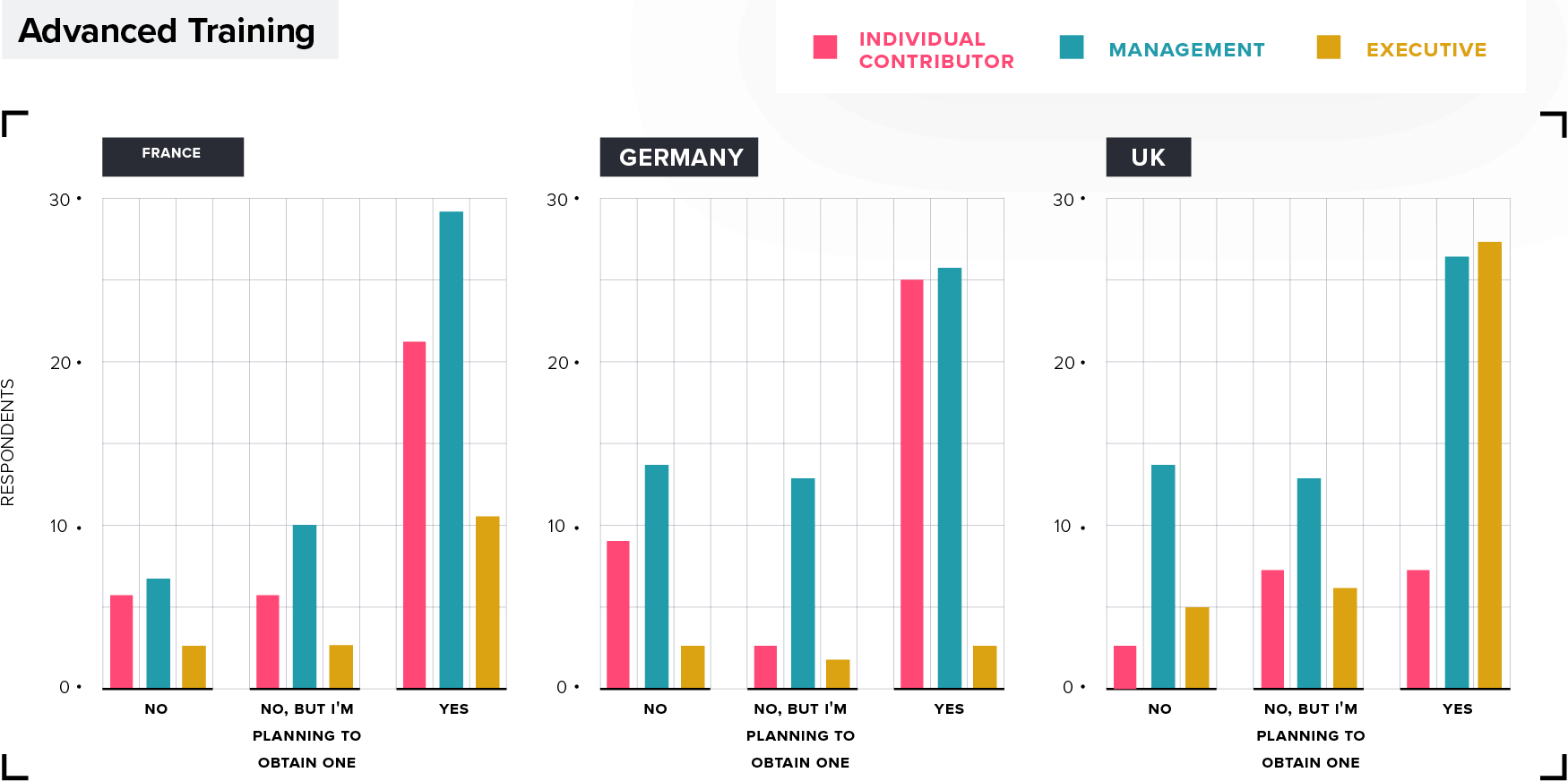 Product Management advanced training by country: France, Germany, UK