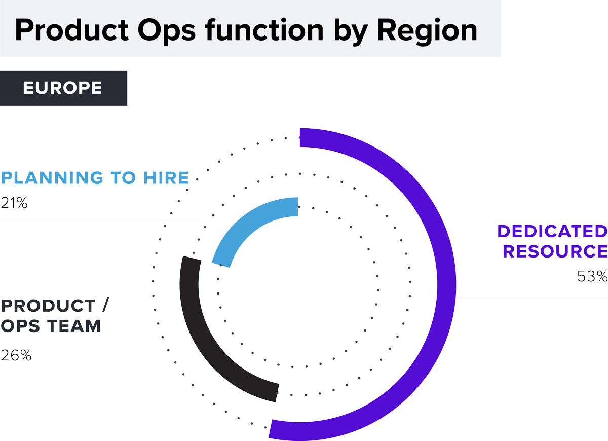 Product Ops function by Region: Planning to hire 21%/ Product Ops Team 26%/ Dedicated Resource 58%