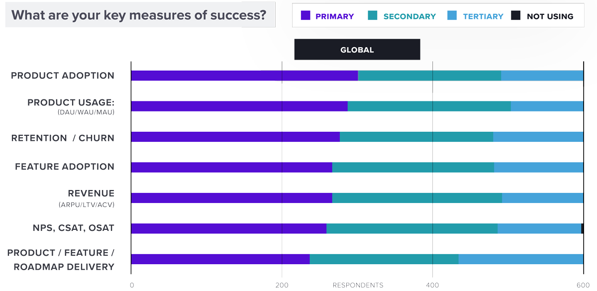 What are your key measures of success? Product Adoption/ Product Usage/ Retention / Churn/ Feature Adoption/ Revenue/ NPS/ CSAT/ OSAT/ Product / Feature / Roadmap Delivery