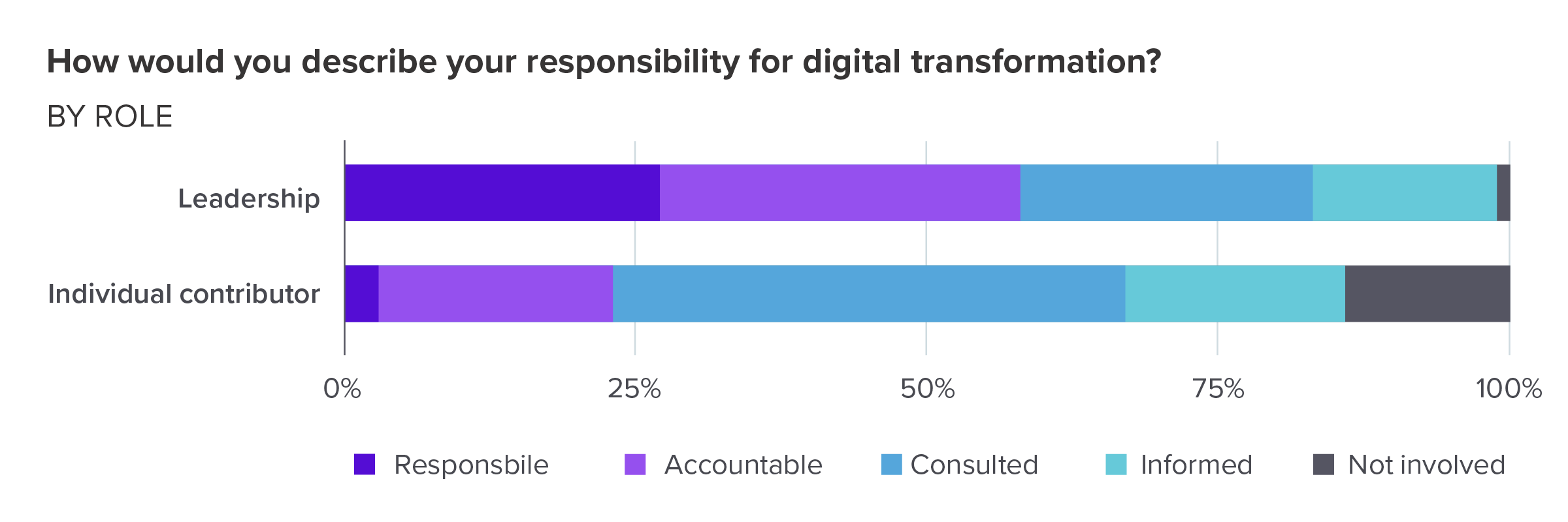 How would you describe your responsibility for digital transformation? By role