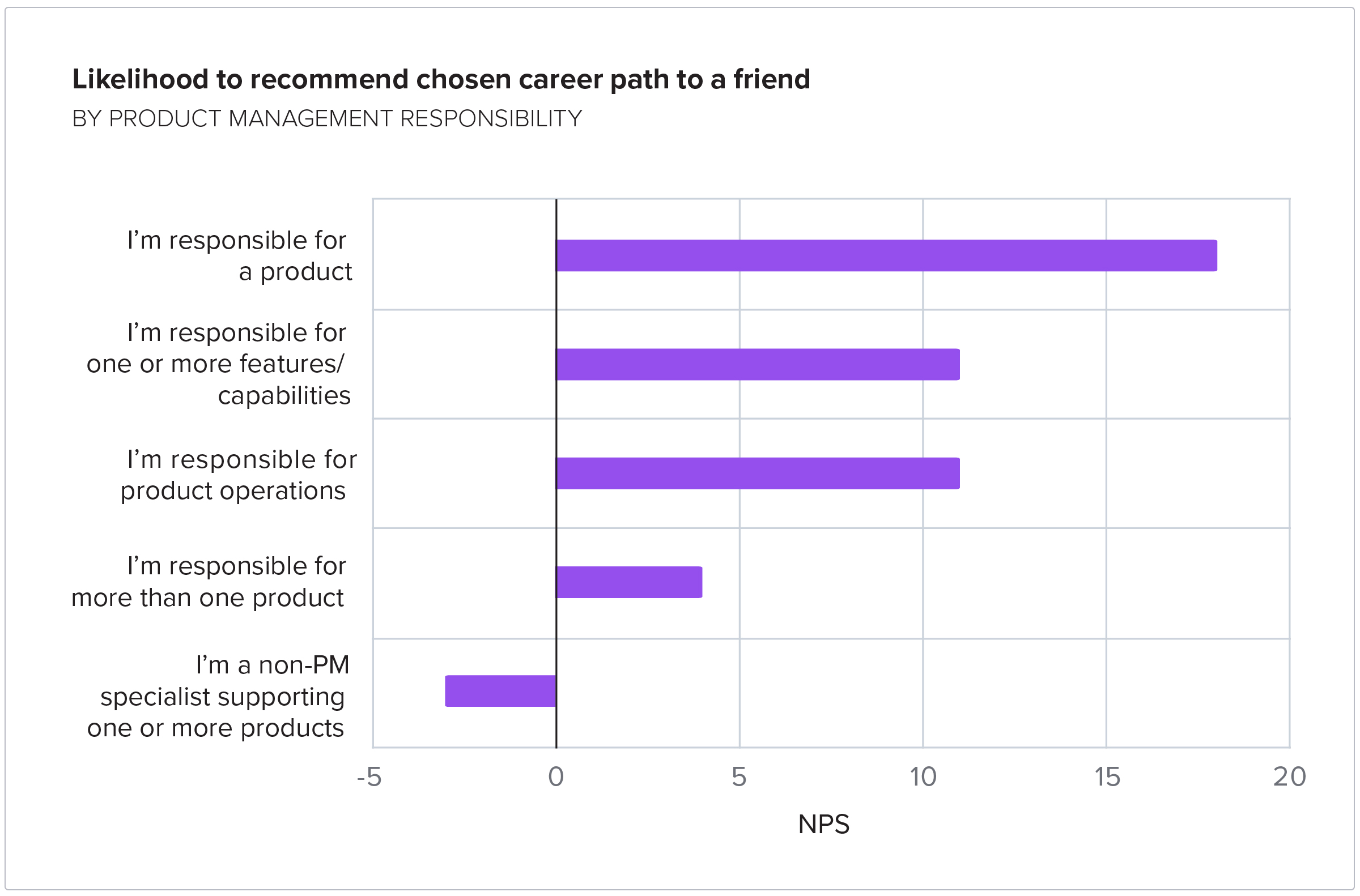 Likelihood to recommend chosen career path to a friend by product management responsibility
